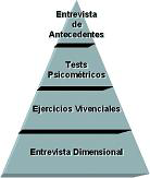 Assessment Center - (Centros de Evaluación)